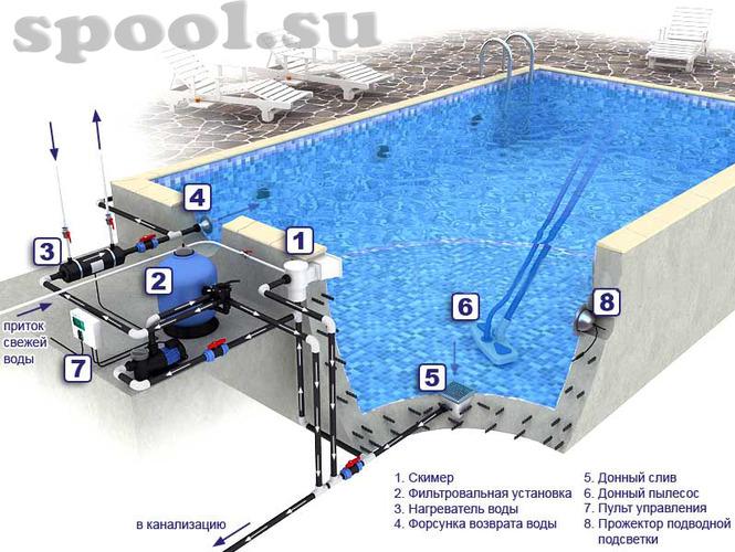 Схема скиммерного бассейна: